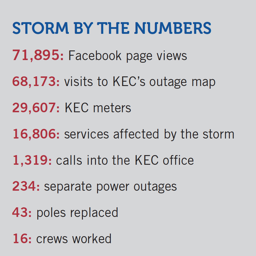 Storm by the numbers
